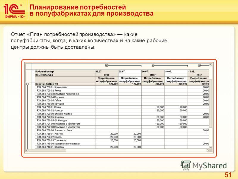 51 Отчет «План потребностей производства» какие полуфабрикаты, когда, в каких количествах и на какие рабочие центры должны быть доставлены. Планирование потребностей в полуфабрикатах для производства