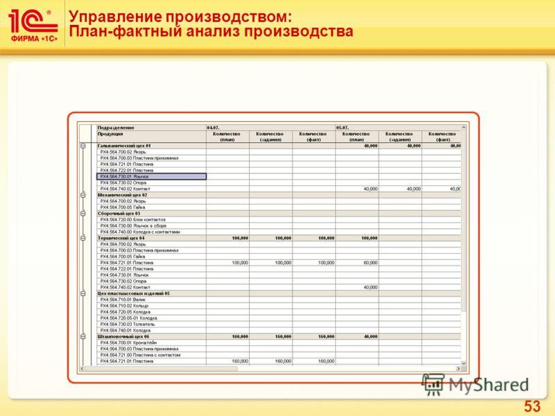 53 Управление производством: План-фактный анализ производства