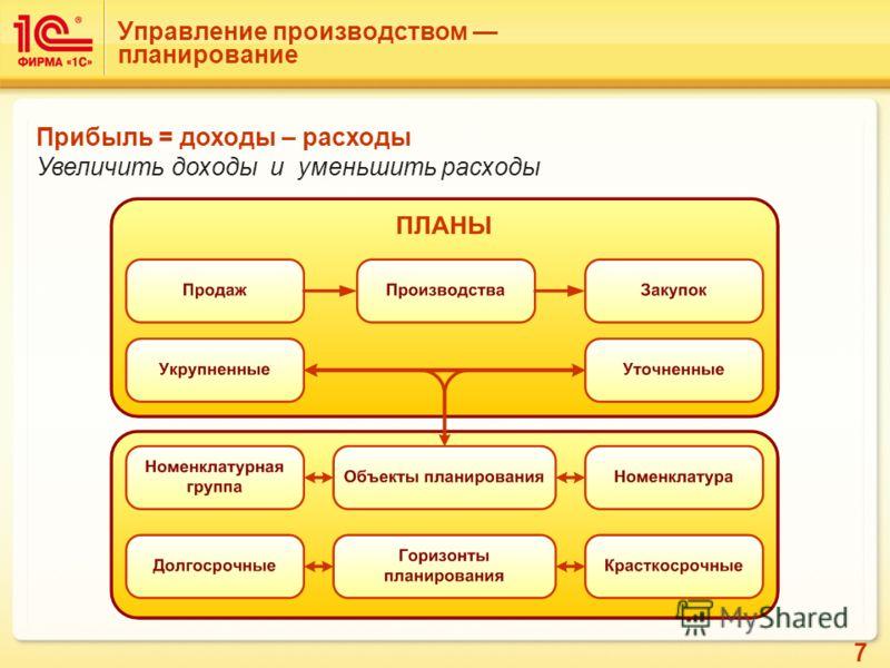 7 Управление производством планирование Прибыль = доходы – расходы Увеличить доходы и уменьшить расходы