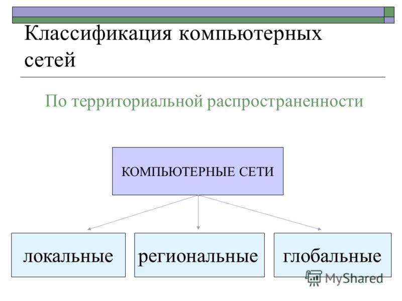 Классификация компьютерных сетей КОМПЬЮТЕРНЫЕ СЕТИ локальныерегиональныеглобальные По территориальной распространенности