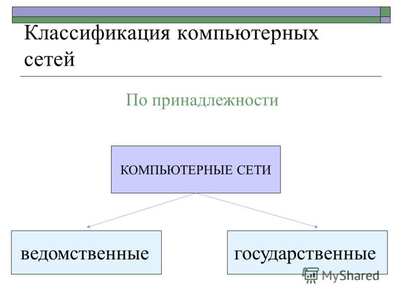 Классификация компьютерных сетей КОМПЬЮТЕРНЫЕ СЕТИ ведомственныегосударственные По принадлежности