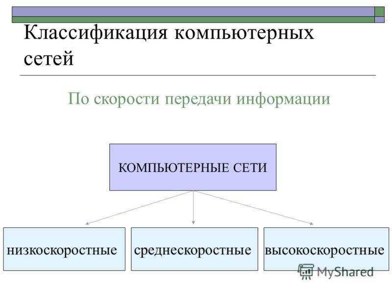 Классификация компьютерных сетей КОМПЬЮТЕРНЫЕ СЕТИ низкоскоростныесреднескоростныевысокоскоростные По скорости передачи информации