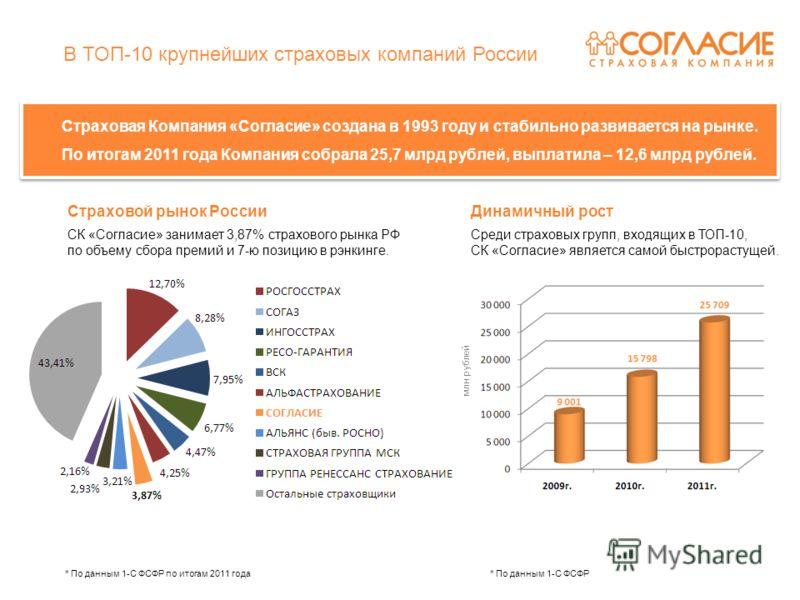 В ТОП-10 крупнейших страховых компаний России Страховая Компания «Согласие» создана в 1993 году и стабильно развивается на рынке. По итогам 2011 года Компания собрала 25,7 млрд рублей, выплатила – 12,6 млрд рублей. Страховая Компания «Согласие» созда
