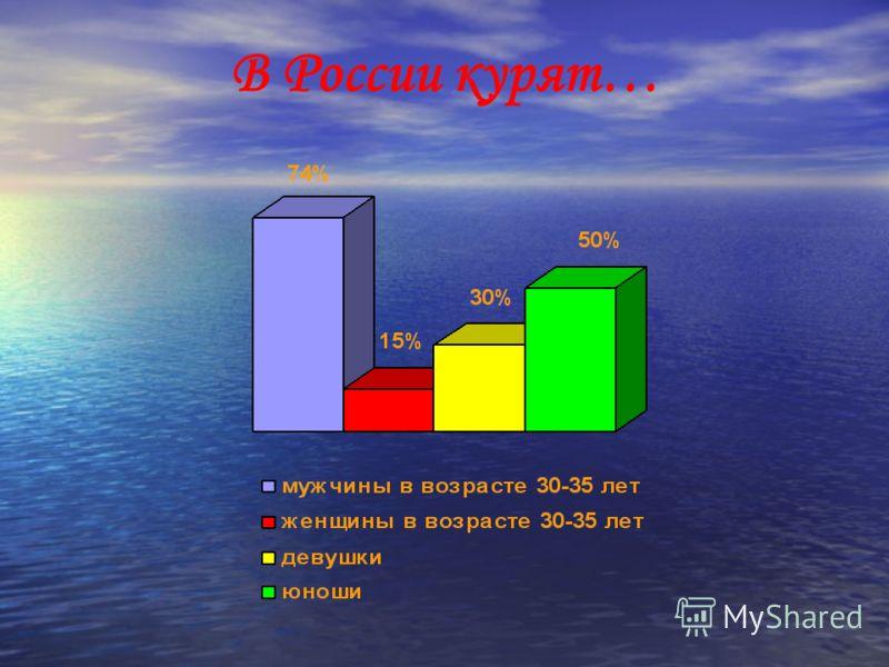 В России курят…