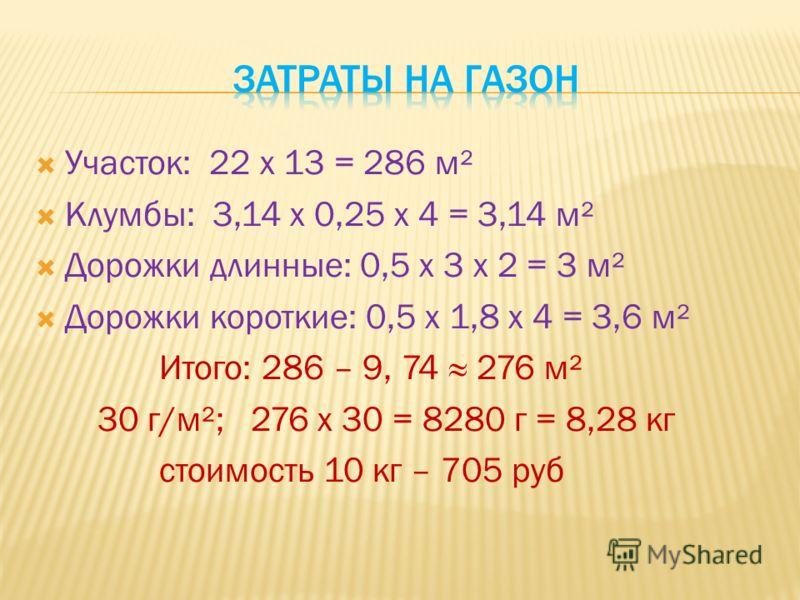 Участок: 22 х 13 = 286 м² Клумбы: 3,14 х 0,25 х 4 = 3,14 м² Дорожки длинные: 0,5 х 3 х 2 = 3 м² Дорожки короткие: 0,5 х 1,8 х 4 = 3,6 м² Итого: 286 – 9, 74 276 м² 30 г/м²; 276 х 30 = 8280 г = 8,28 кг стоимость 10 кг – 705 руб