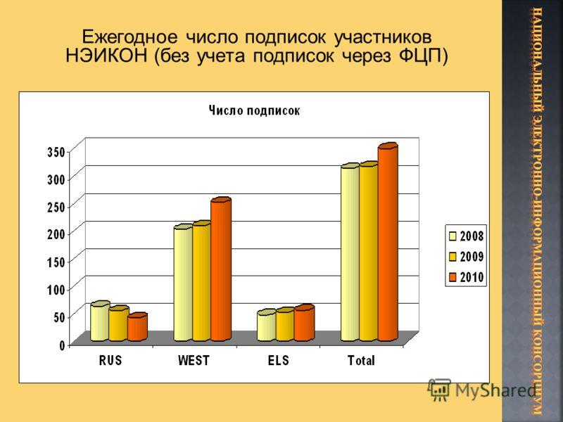 Ежегодное число подписок участников НЭИКОН (без учета подписок через ФЦП)