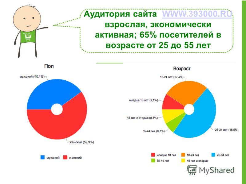 Аудитория сайта WWW.393000.RU взрослая, экономически активная; 65% посетителей в возрасте от 25 до 55 летWWW.393000.RU