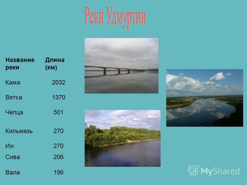 Название реки Длина (км) Кама2032 Вятка1370 Чепца501 Кильмезь270 Иж270 Сива206 Вала196