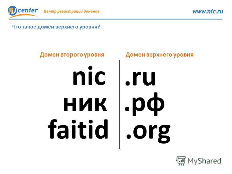 .рф nic Домен верхнего уровня ник.ru faitid.org Домен второго уровня Что такое домен верхнего уровня?