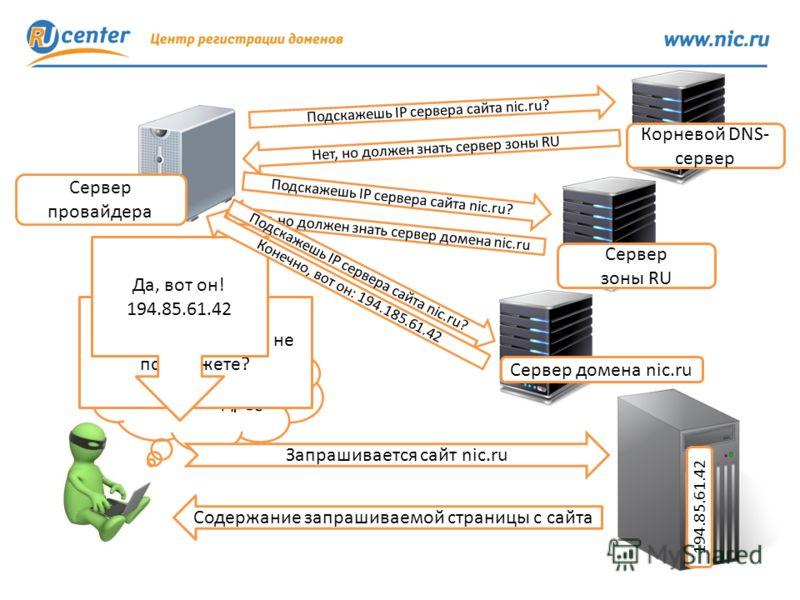 Где сайт nic.ru? Нужен IP-адрес IP-адрес сайта nic.ru не подскажете? Да, вот он! 194.85.61.42 Запрашивается сайт nic.ru Содержание запрашиваемой страницы с сайта Подскажешь IP сервера сайта nic.ru? Нет, но должен знать сервер зоны RU Корневой DNS- се