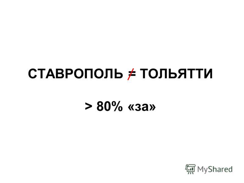 СТАВРОПОЛЬ = ТОЛЬЯТТИ > 80% «за»
