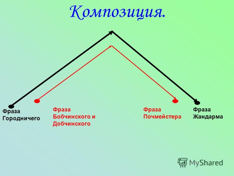 Композиция. Фраза Городничего Фраза Жандарма Фраза Бобчинского и Добчинского Фраза Почмейстера