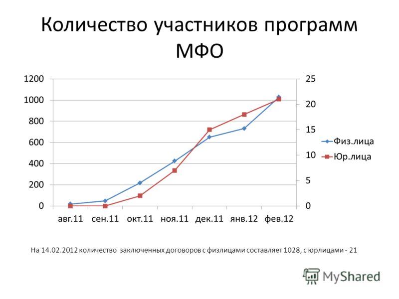 Количество участников программ МФО На 14.02.2012 количество заключенных договоров с физлицами составляет 1028, с юрлицами - 21