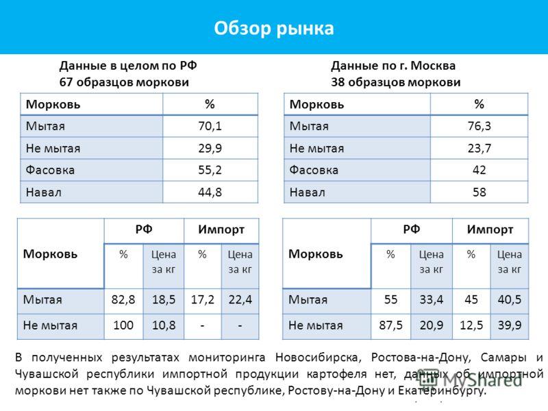 Морковь % Мытая70,1 Не мытая29,9 Фасовка55,2 Навал44,8 Морковь РФИмпорт %Цена за кг % Мытая82,818,517,222,4 Не мытая10010,8-- Данные в целом по РФ 67 образцов моркови Морковь% Мытая76,3 Не мытая23,7 Фасовка42 Навал58 Морковь РФИмпорт %Цена за кг % Мы