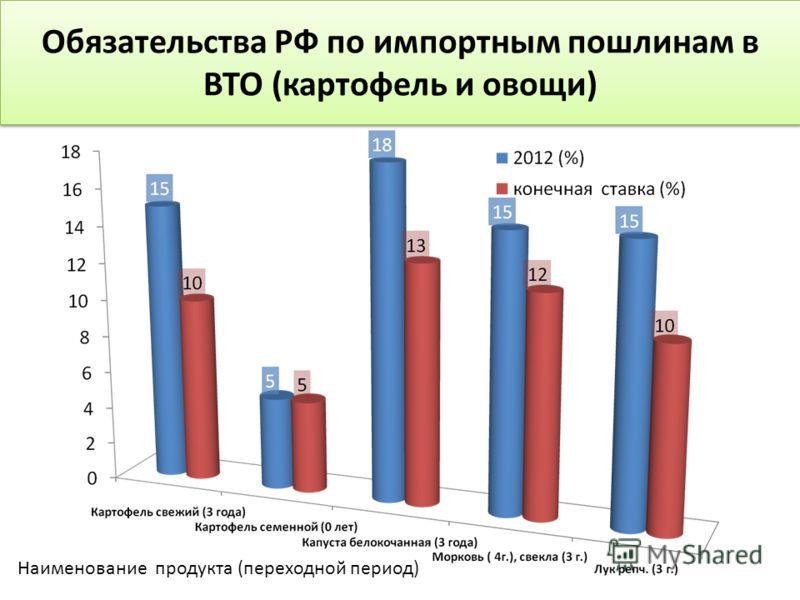 Обязательства РФ по импортным пошлинам в ВТО (картофель и овощи) Наименование продукта (переходной период)