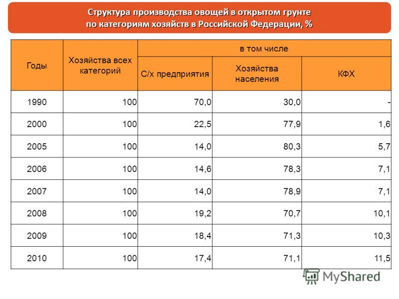 Структура производства овощей в открытом грунте по категориям хозяйств в Российской Федерации, % Годы Хозяйства всех категорий в том числе С/х предприятия Хозяйства населения КФХ 199010070,030,0- 200010022,577,91,6 200510014,080,35,7 200610014,678,37
