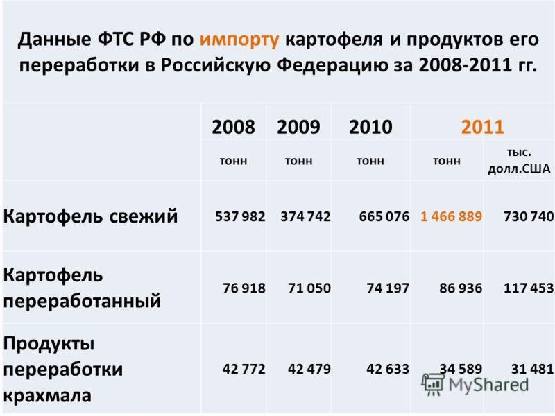 4 Данные ФТС РФ по импорту картофеля и продуктов его переработки в Российскую Федерацию за 2008-2011 гг. 2008200920102011 тонн тыс. долл.США Картофель свежий 537 982374 742665 0761 466 889730 740 Картофель переработанный 76 91871 05074 19786 936117 4