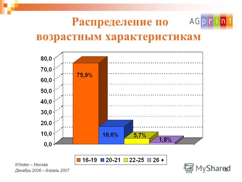 6 Распределение по возрастным характеристикам MIndex – Москва Декабрь 2006 – Апрель 2007