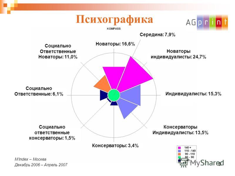 8 Психографика MIndex – Москва Декабрь 2006 – Апрель 2007 Новаторы: 16,6% Середина: 7,9% Новаторы индивидуалисты: 24,7% Индивидуалисты: 15,3% Консерваторы Индивидуалисты: 13,5% Консерваторы: 3,4% Социально ответственные консерваторы: 1,5% Социально О