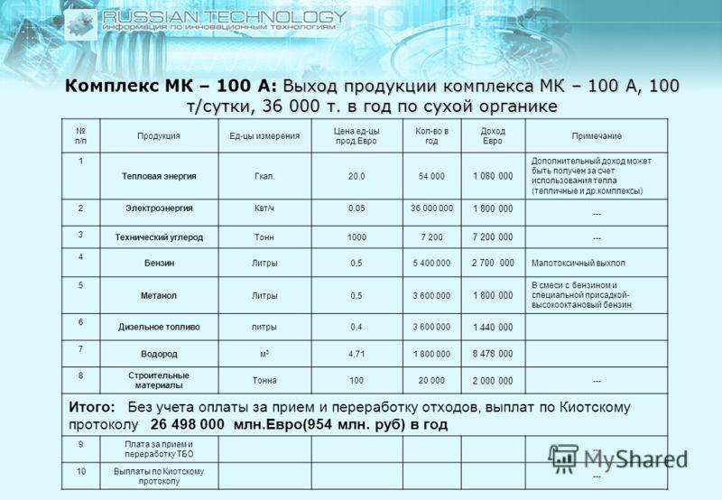 Выход продукции комплекса МК – 100 А, 100 т/сутки, 36 000 т. в год по сухой органике Комплекс МК – 100 А: Выход продукции комплекса МК – 100 А, 100 т/сутки, 36 000 т. в год по сухой органике п/п ПродукцияЕд-цы измерения Цена ед-цы прод.Евро Кол-во в