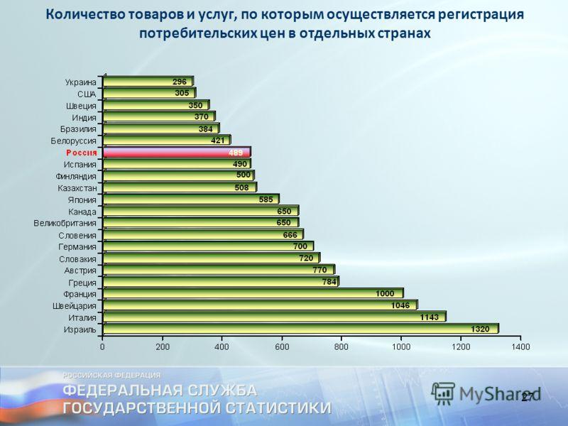 27 Количество товаров и услуг, по которым осуществляется регистрация потребительских цен в отдельных странах