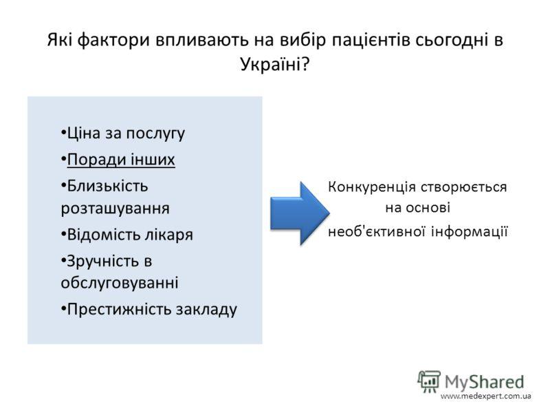 Які фактори впливають на вибір пацієнтів сьогодні в Україні? Ціна за послугу Поради інших Близькість розташування Відомість лікаря Зручність в обслуговуванні Престижність закладу Конкуренція створюється на основі необ'єктивної інформації www.medexper