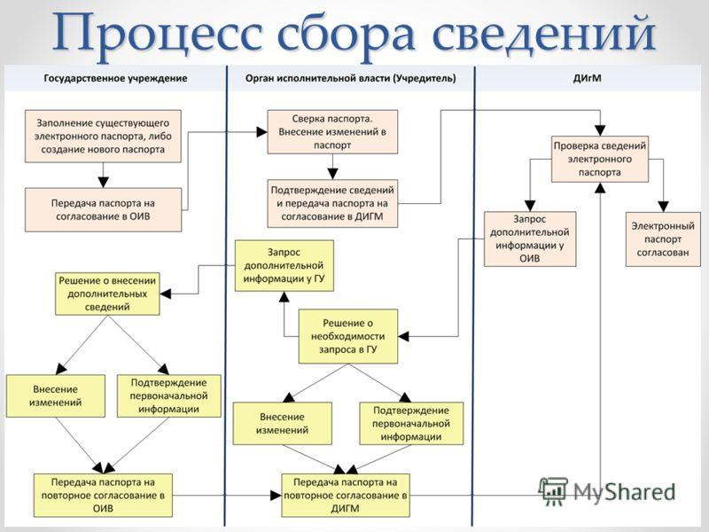 Процесс сбора сведений