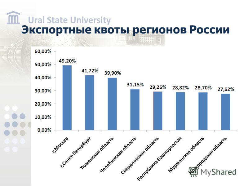 Экспортные квоты регионов России