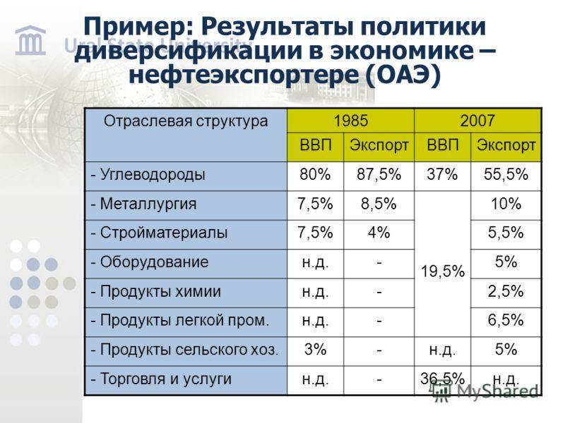 Пример: Результаты политики диверсификации в экономике – нефтеэкспортере (ОАЭ) Отраслевая структура19852007 ВВПЭкспортВВПЭкспорт - Углеводороды80%87,5%37%55,5% - Металлургия7,5%8,5% 19,5% 10% - Стройматериалы7,5%4%5,5% - Оборудованиен.д.-5% - Продукт