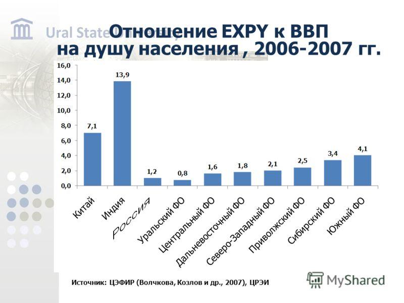 Отношение EXPY к ВВП на душу населения, 2006-2007 гг. Источник: ЦЭФИР (Волчкова, Козлов и др., 2007), ЦРЭИ