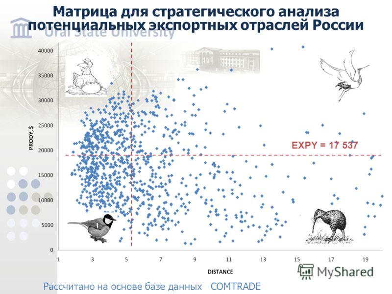 Матрица для стратегического анализа потенциальных экспортных отраслей России Рассчитано на основе базе данных COMTRADE EXPY = 17 537