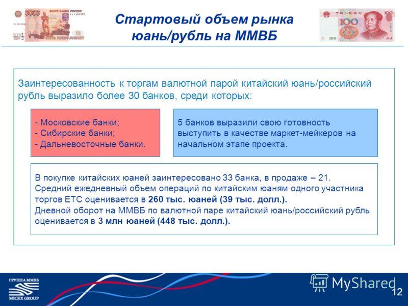 Стартовый объем рынка юань/рубль на ММВБ 12 Заинтересованность к торгам валютной парой китайский юань/российский рубль выразило более 30 банков, среди которых: - Московские банки; - Сибирские банки; - Дальневосточные банки. 5 банков выразили свою гот