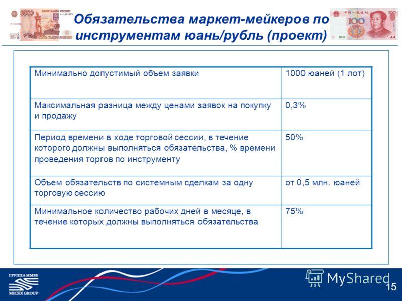Обязательства маркет-мейкеров по инструментам юань/рубль (проект) 15 Минимально допустимый объем заявки1000 юаней (1 лот) Максимальная разница между ценами заявок на покупку и продажу 0,3% Период времени в ходе торговой сессии, в течение которого дол