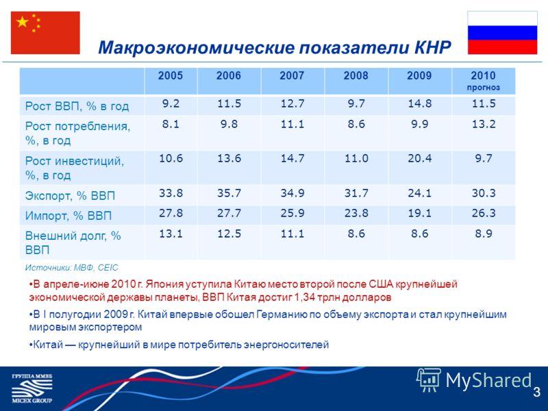 Макроэкономические показатели КНР 200520062007200820092010 прогноз Рост ВВП, % в год 9.211.512.79.714.811.5 Рост потребления, %, в год 8.19.811.18.69.913.2 Рост инвестиций, %, в год 10.613.614.711.020.49.7 Экспорт, % ВВП 33.835.734.931.724.130.3 Импо