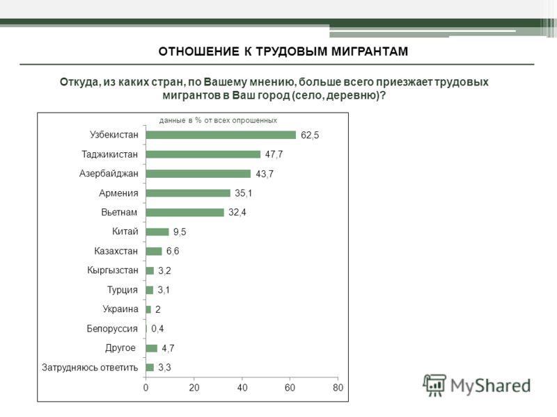Откуда, из каких стран, по Вашему мнению, больше всего приезжает трудовых мигрантов в Ваш город (село, деревню)? ОТНОШЕНИЕ К ТРУДОВЫМ МИГРАНТАМ данные в % от всех опрошенных