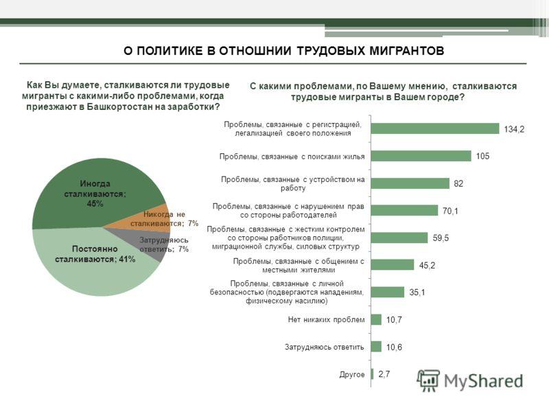 Как Вы думаете, сталкиваются ли трудовые мигранты с какими-либо проблемами, когда приезжают в Башкортостан на заработки? О ПОЛИТИКЕ В ОТНОШНИИ ТРУДОВЫХ МИГРАНТОВ С какими проблемами, по Вашему мнению, сталкиваются трудовые мигранты в Вашем городе? По