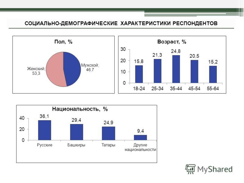 СОЦИАЛЬНО-ДЕМОГРАФИЧЕСКИЕ ХАРАКТЕРИСТИКИ РЕСПОНДЕНТОВ