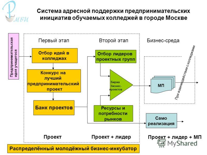 Система адресной поддержки предпринимательских инициатив обучаемых колледжей в городе Москве Первый этап Второй этап Бизнес-среда Отбор идей в колледжах Отбор лидеров проектных групп Конкурс на лучший предпринимательский проект Банк проектов Биржа би