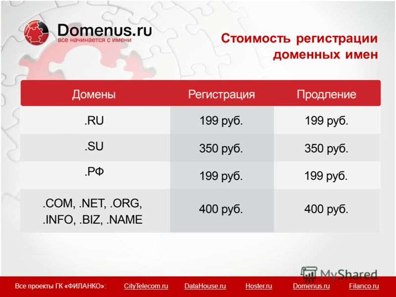 Стоимость регистрации доменных имен Все проекты ГК «ФИЛАНКО»: CityTelecom.ru DataHouse.ru Hoster.ru Domenus.ru Filanco.ru