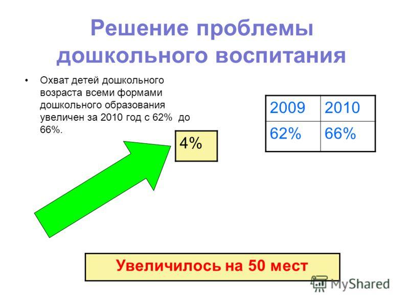 Решение проблемы дошкольного воспитания Охват детей дошкольного возраста всеми формами дошкольного образования увеличен за 2010 год с 62% до 66%. 4% Увеличилось на 50 мест 20092010 62%66%