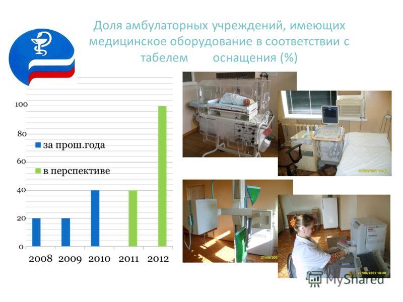 Доля амбулаторных учреждений, имеющих медицинское оборудование в соответствии с табелем оснащения (%)