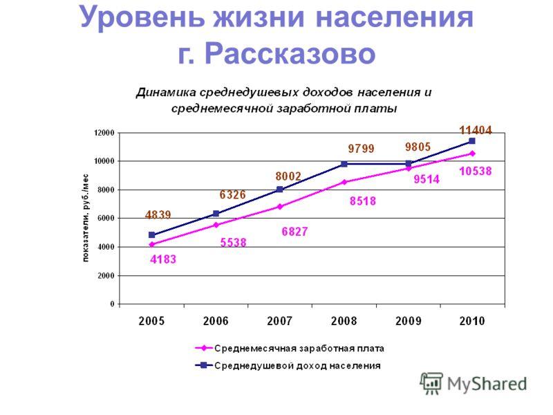 Уровень жизни населения г. Рассказово