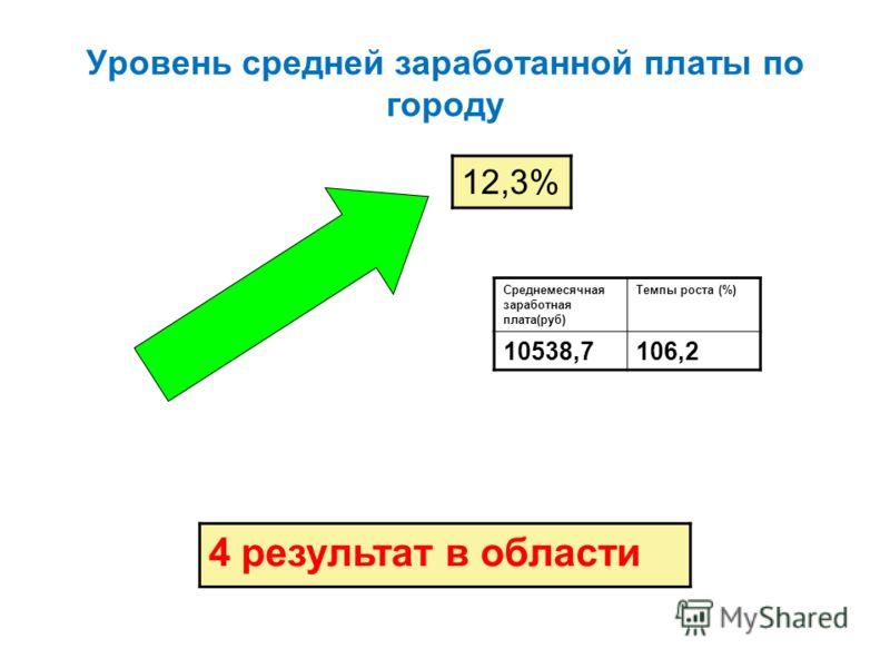Уровень средней заработанной платы по городу 12,3% Среднемесячная заработная плата(руб) Темпы роста (%) 10538,7106,2 4 результат в области