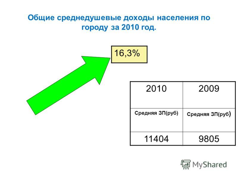 Общие среднедушевые доходы населения по городу за 2010 год. 20102009 Средняя ЗП(руб) 114049805 16,3 %