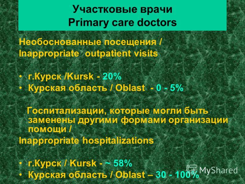 Участковые врачи Primary care doctors Необоснованные посещения / Inappropriate outpatient visits г.Курск /Kursk - 20% Курская область / Oblast - 0 - 5% Госпитализации, которые могли быть заменены другими формами организации помощи / Inappropriate hos
