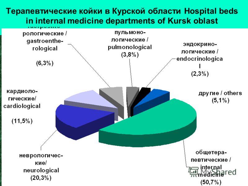 Терапевтические койки в Курской области Hospital beds in internal medicine departments of Kursk oblast