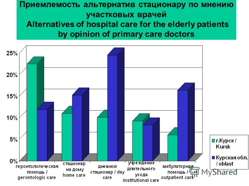 Приемлемость альтернатив стационару по мнению участковых врачей Alternatives of hospital care for the elderly patients by opinion of primary care doctors