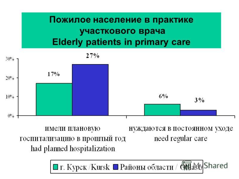 Пожилое население в практике участкового врача Elderly patients in primary care