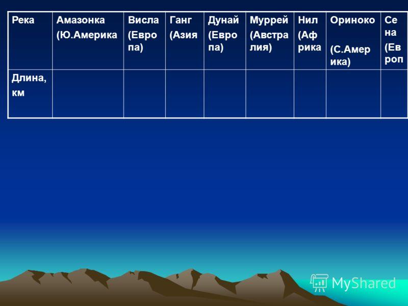 РекаАмазонка (Ю.Америка Висла (Евро па) Ганг (Азия Дунай (Евро па) Муррей (Австра лия) Нил (Аф рика Ориноко (С.Амер ика) Се на (Ев роп Длина, км