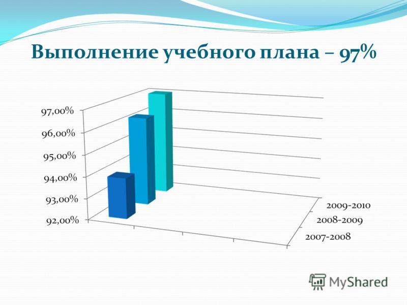 Выполнение учебного плана – 97%
